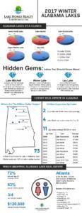 Alabama Lake Real Estate Market Infograph
