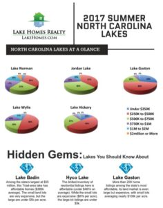 Lake Homes Realty - Lake Market Report Infograph for NC