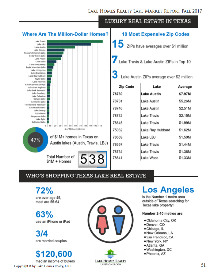 Lake Homes Realty - Lake Market Report - Texas Infographic